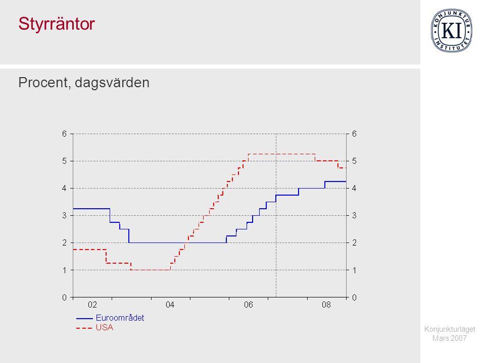 Konjunkturläget Mars 2007 Oljepris Brent dollar/fat respektive kronor/fat, månadsvärden