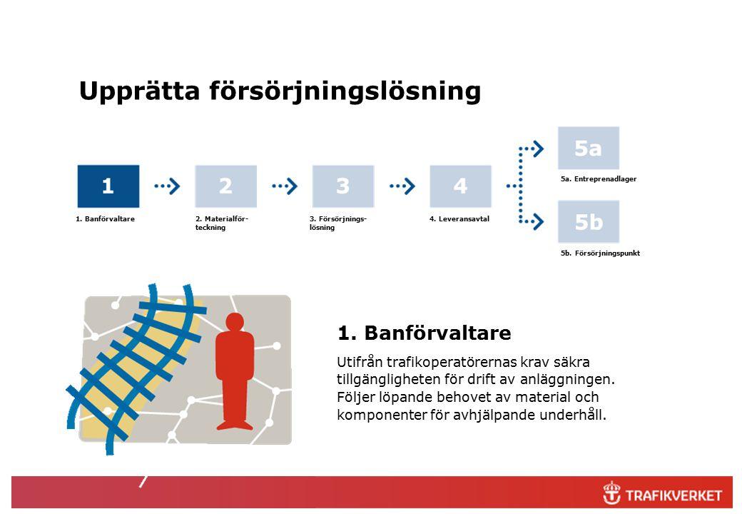 1. Banförvaltare Utifrån trafikoperatörernas krav säkra tillgängligheten för drift av anläggningen.