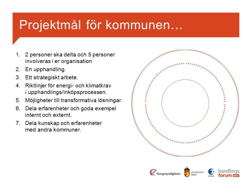 Projektmål för kommunen… 1.2 personer ska delta och 5 personer involveras i er organisation 2.En upphandling.