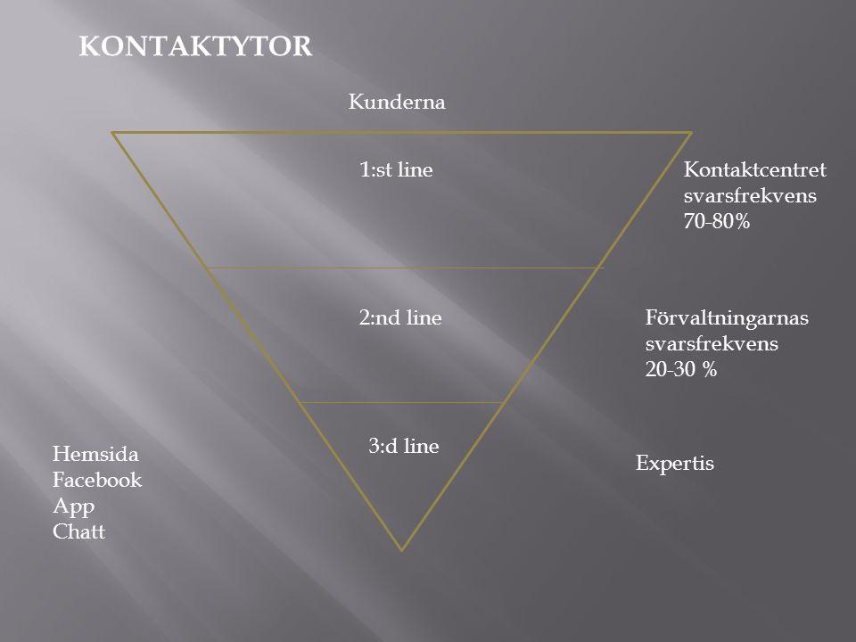 1:st line 2:nd line 3:d line Kontaktcentret svarsfrekvens 70-80% Förvaltningarnas svarsfrekvens 20-30 % Expertis KONTAKTYTOR Kunderna Hemsida Facebook