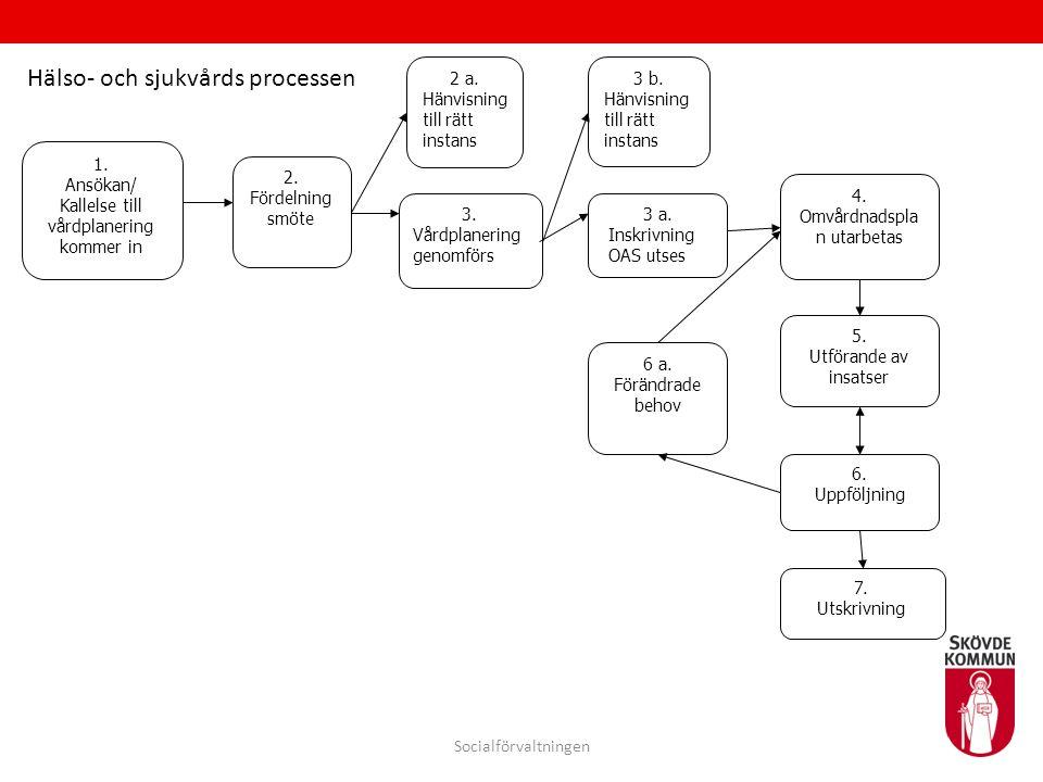 1. Ansökan/ Kallelse till vårdplanering kommer in 3 a. Inskrivning OAS utses 2. Fördelning smöte 3 b. Hänvisning till rätt instans 4. Omvårdnadspla n