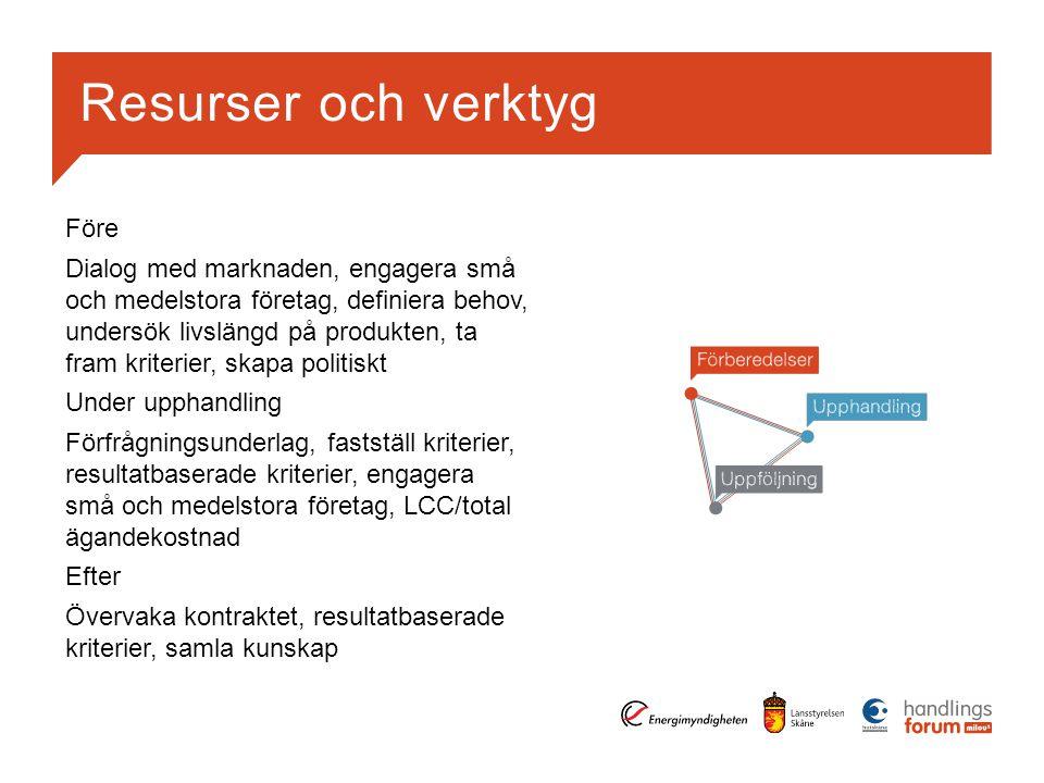 Resurser och verktyg Före Dialog med marknaden, engagera små och medelstora företag, definiera behov, undersök livslängd på produkten, ta fram kriterier, skapa politiskt Under upphandling Förfrågningsunderlag, fastställ kriterier, resultatbaserade kriterier, engagera små och medelstora företag, LCC/total ägandekostnad Efter Övervaka kontraktet, resultatbaserade kriterier, samla kunskap