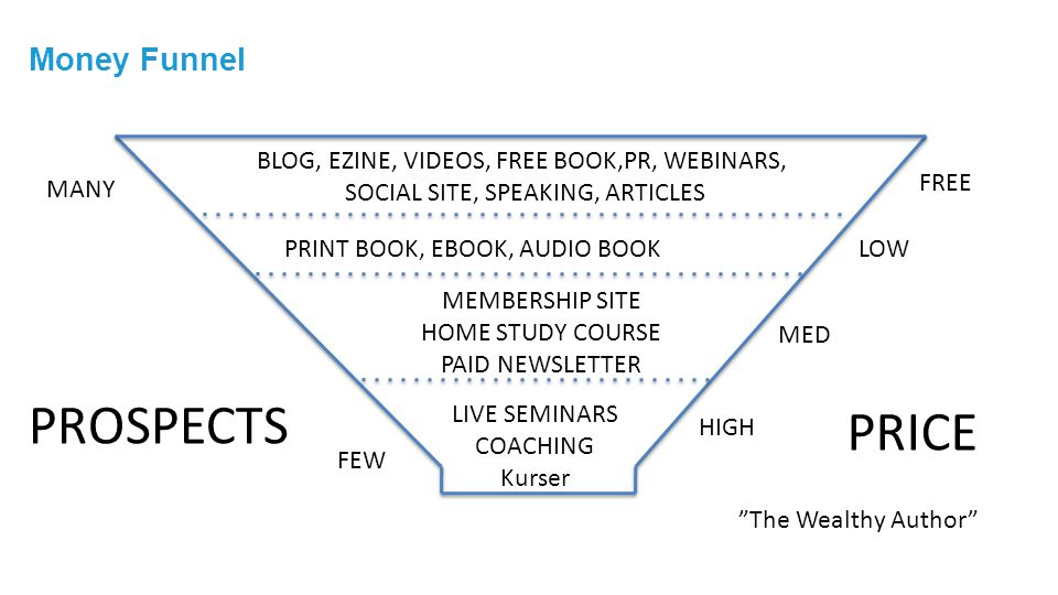 Money Funnel BLOG, EZINE, VIDEOS, FREE BOOK,PR, WEBINARS, SOCIAL SITE, SPEAKING, ARTICLES PRINT BOOK, EBOOK, AUDIO BOOK MEMBERSHIP SITE HOME STUDY COU