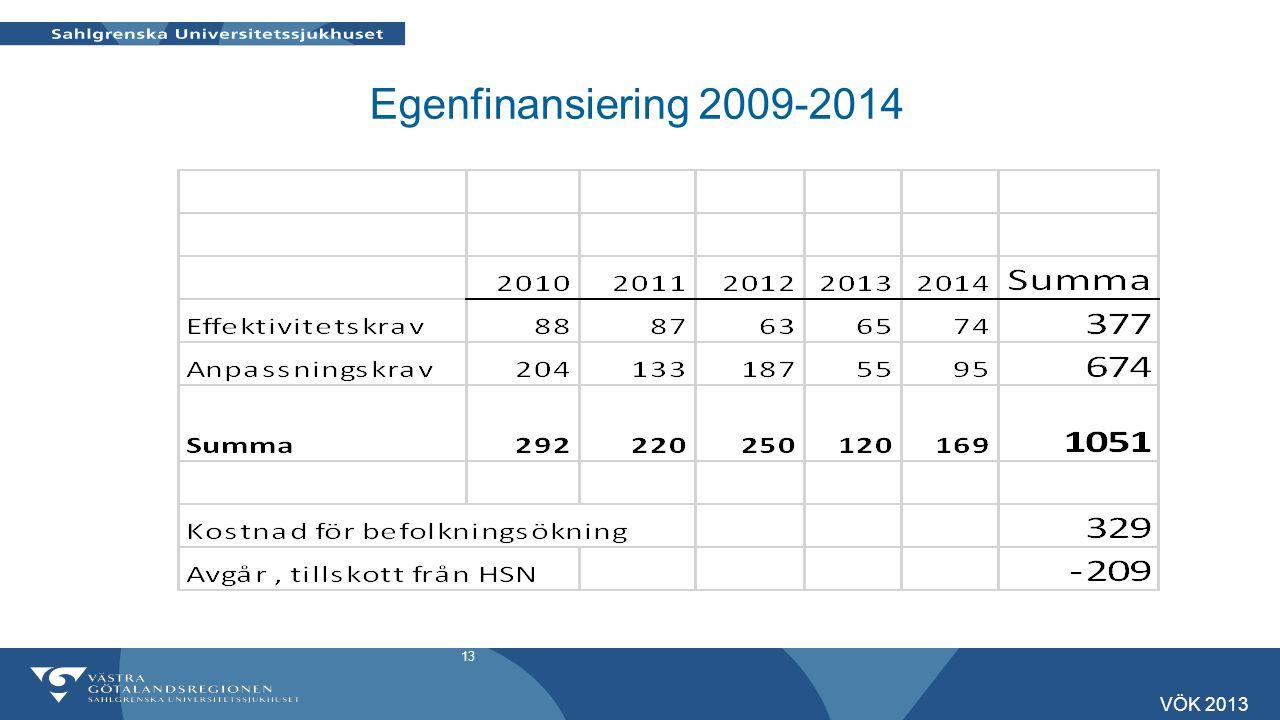 Egenfinansiering 2009-2014 VÖK 2013 13