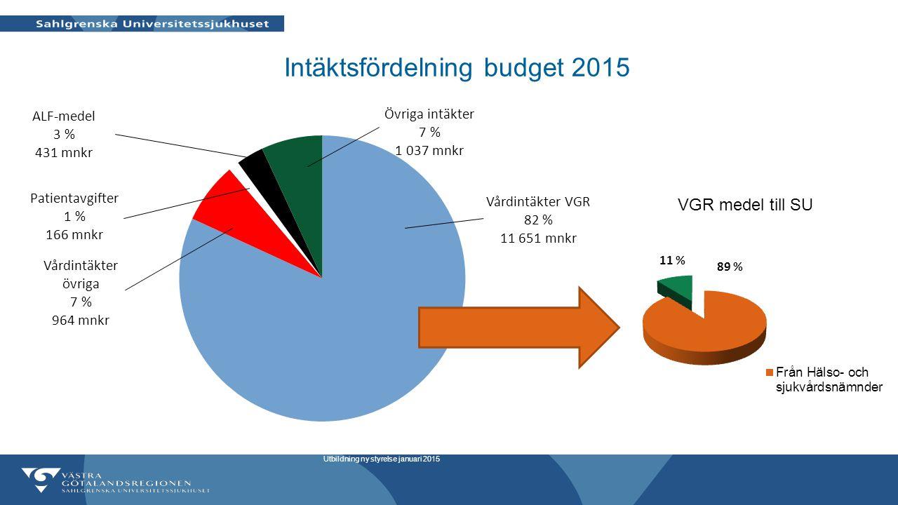 Intäktsfördelning budget 2015 Utbildning ny styrelse januari 2015 89 % VGR medel till SU