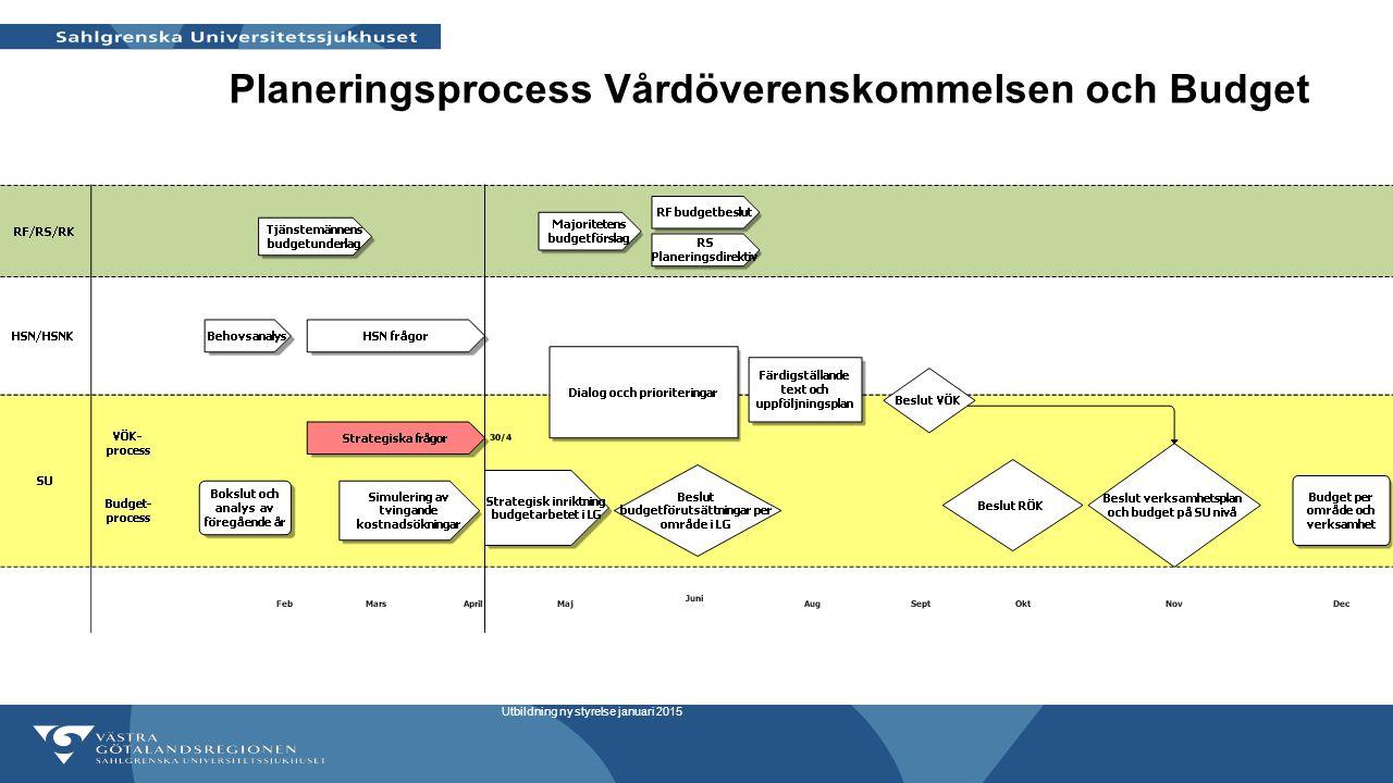 Planeringsprocess Vårdöverenskommelsen och Budget