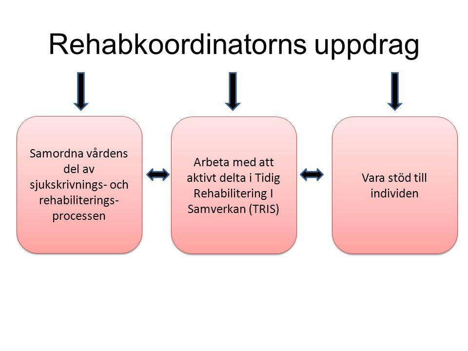 Rehabkoordinatorns uppdrag Samordna vårdens del av sjukskrivnings- och rehabiliterings- processen Arbeta med att aktivt delta i Tidig Rehabilitering I
