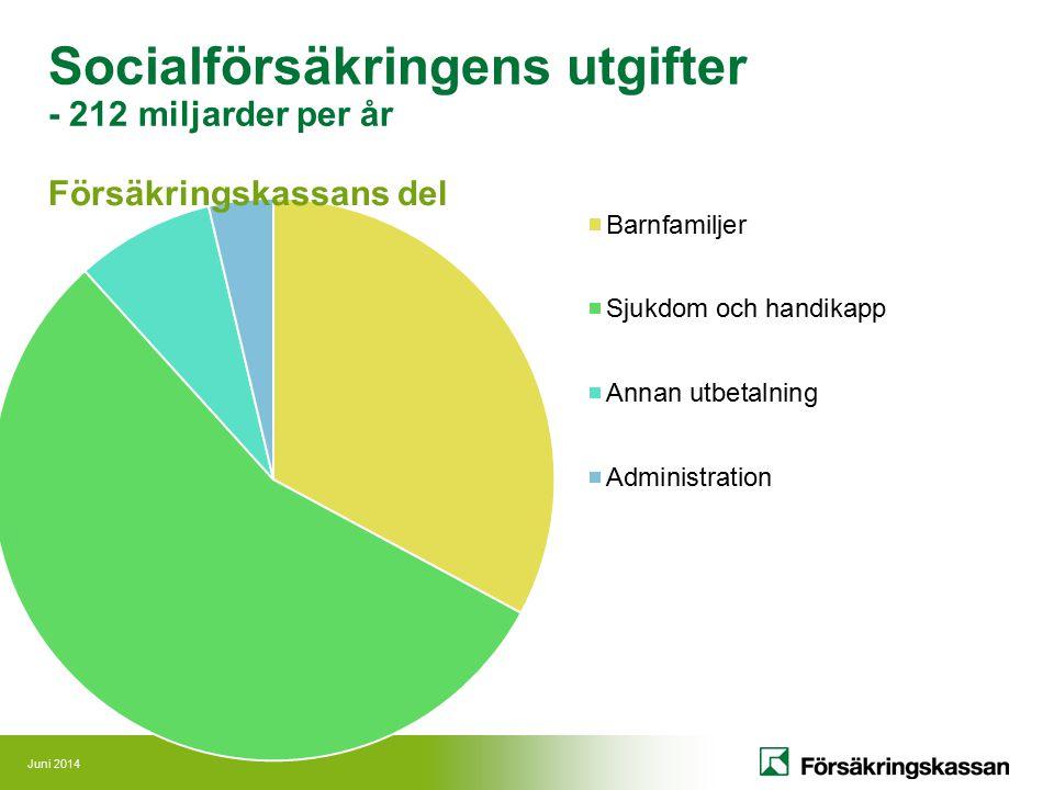 Juni 2014 Socialförsäkringens utgifter - 212 miljarder per år Försäkringskassans del