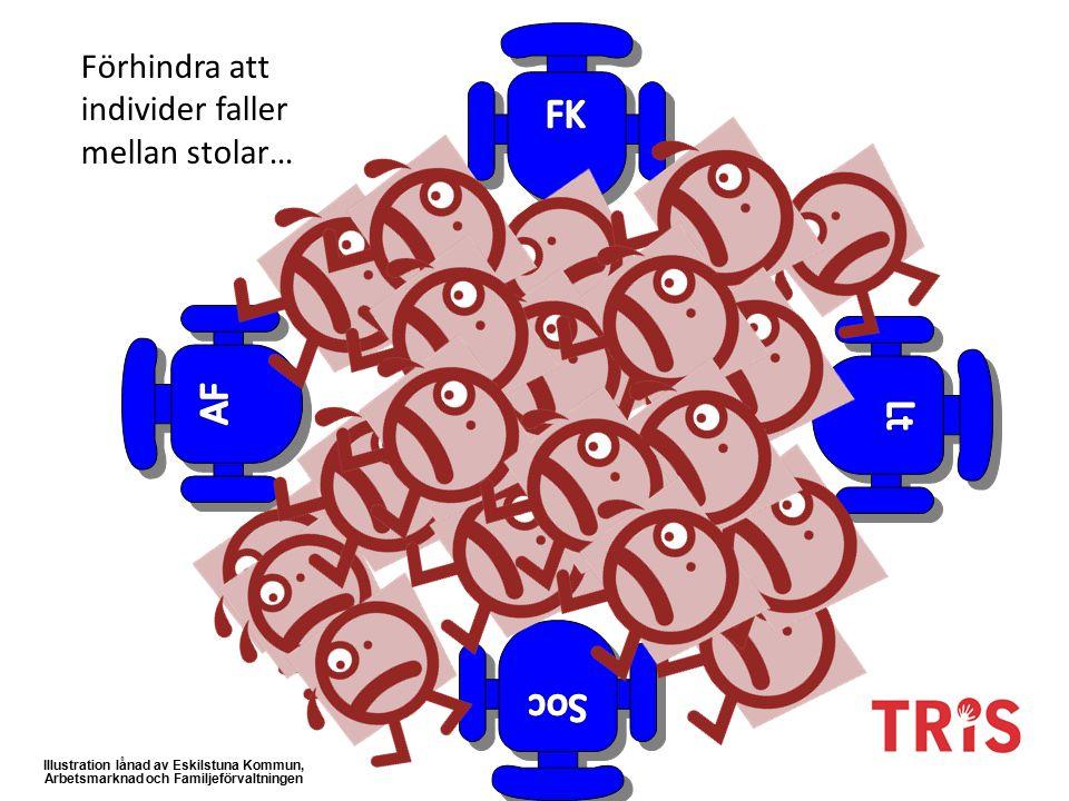 Illustration lånad av Eskilstuna Kommun, Arbetsmarknad och Familjeförvaltningen Förhindra att individer faller mellan stolar…