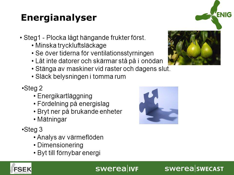 Steg 2 Energikartläggning Fördelning på energislag Bryt ner på brukande enheter Mätningar Steg1 - Plocka lågt hängande frukter först. Minska tryckluft