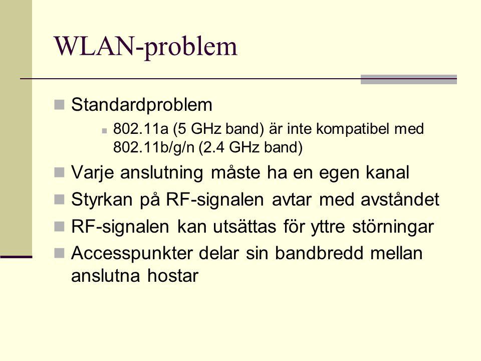 WLAN-problem Standardproblem 802.11a (5 GHz band) är inte kompatibel med 802.11b/g/n (2.4 GHz band) Varje anslutning måste ha en egen kanal Styrkan på RF-signalen avtar med avståndet RF-signalen kan utsättas för yttre störningar Accesspunkter delar sin bandbredd mellan anslutna hostar