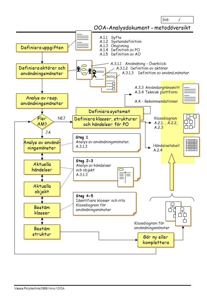 Vaasa Polytechnic1999 / kno / OOA Definiera systemet OOA-Analysdokument - metodöversikt Sid: / Definiera uppgiften A.1.1 Syfte A.1.2Systemdefinition A.1.3Omgivning A.1.4Definition av PO A.1.5Definition av AO Definiera aktörer och användningsmönster Definiera aktörer och användningsmönster A.3.1.1Användning - Överblick A.3.1.2 Definition av aktörer A.3.1.3Definition av använd.mönster Analys av resp.