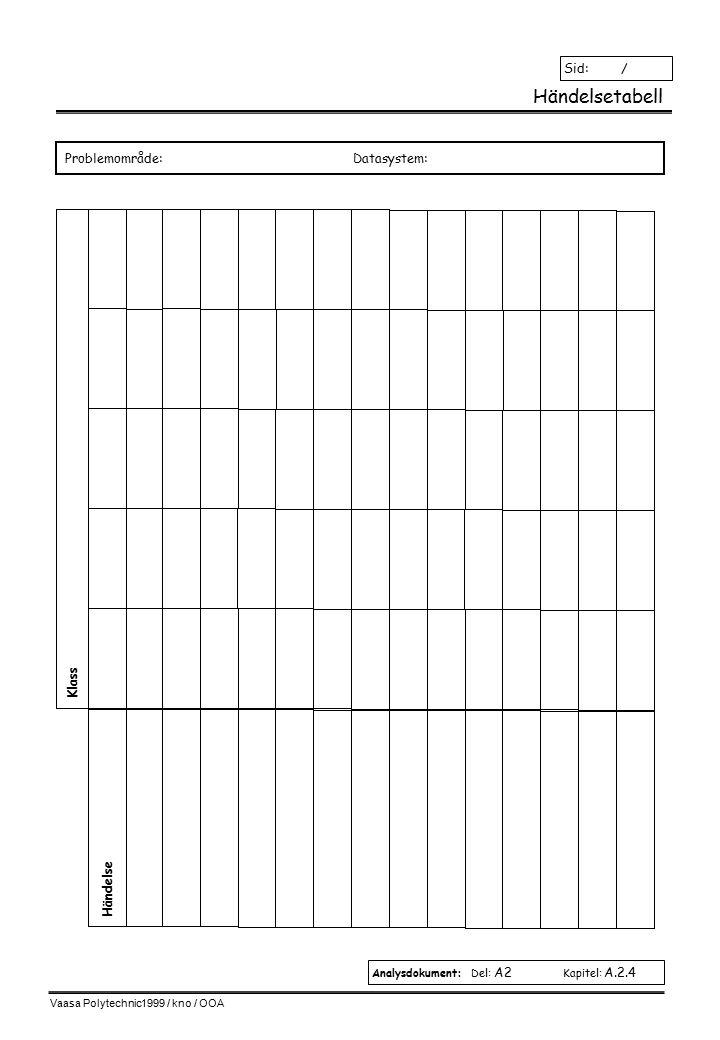 Vaasa Polytechnic1999 / kno / OOA Händelsetabell Analysdokument: Del: A2 Kapitel: A.2.4 Sid: / Problemområde:Datasystem: Händelse Klass
