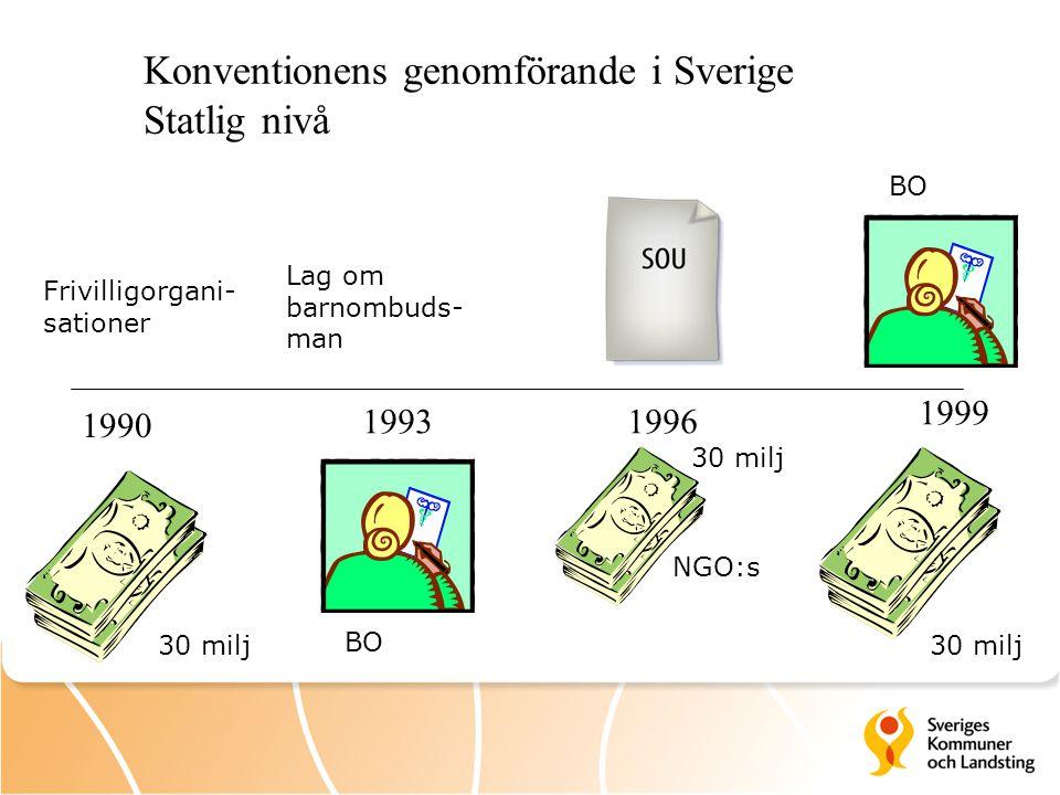 1990 19931996 1999 Konventionens genomförande i Sverige Statlig nivå NGO:s Frivilligorgani- sationer Lag om barnombuds- man 30 milj BO