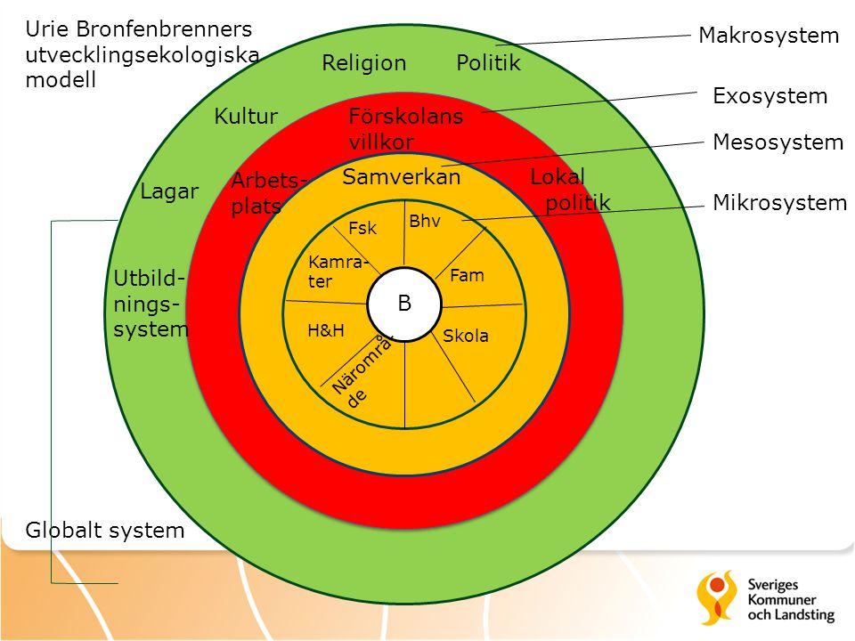 Makrosystem Exosystem Mesosystem Fsk Bhv Fam Skola Kamra- ter H&H Mikrosystem Urie Bronfenbrenners utvecklingsekologiska modell Lagar Kultur ReligionP