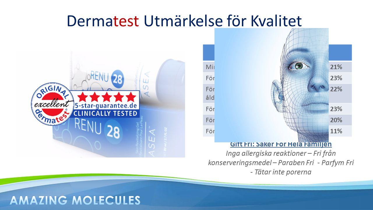 Dermatest Utmärkelse för Kvalitet 28 Dagars klinisk test Mindre rynkor (djup)21% Förbättring av antal rynkor23% Förbättring av huden i ansiktet, ålder