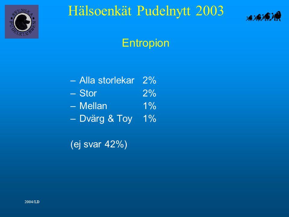 Hälsoenkät Pudelnytt 2003 2004/LD Entropion –Alla storlekar2% –Stor2% –Mellan1% –Dvärg & Toy1% (ej svar 42%)