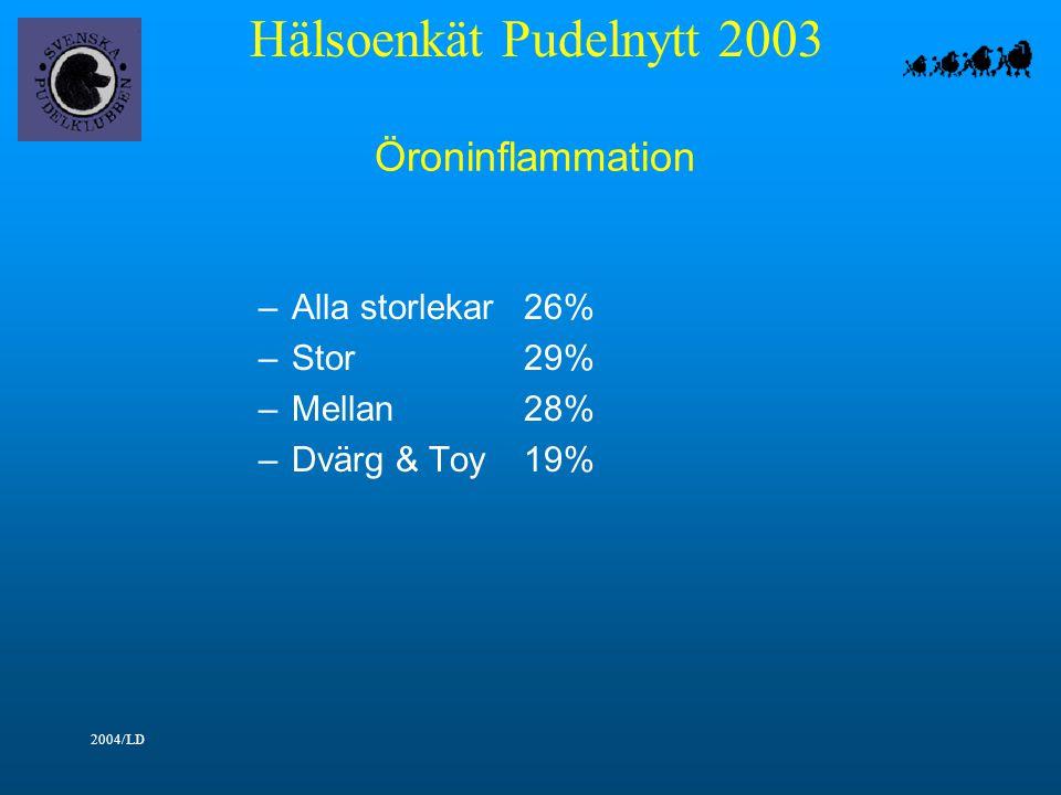 Hälsoenkät Pudelnytt 2003 2004/LD Öroninflammation –Alla storlekar26% –Stor29% –Mellan28% –Dvärg & Toy19%