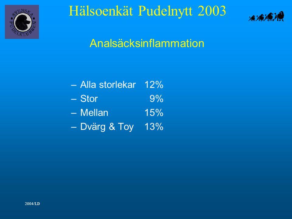 Hälsoenkät Pudelnytt 2003 2004/LD Analsäcksinflammation –Alla storlekar12% –Stor 9% –Mellan15% –Dvärg & Toy13%