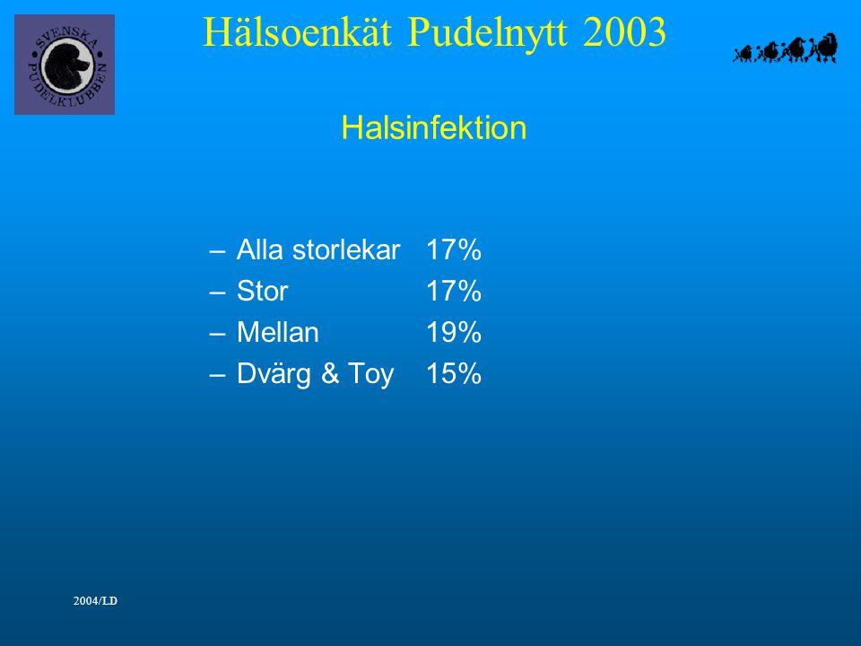 Hälsoenkät Pudelnytt 2003 2004/LD Halsinfektion –Alla storlekar17% –Stor17% –Mellan19% –Dvärg & Toy15%
