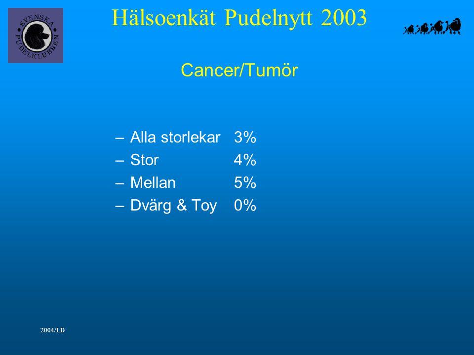 Hälsoenkät Pudelnytt 2003 2004/LD Cancer/Tumör –Alla storlekar3% –Stor4% –Mellan5% –Dvärg & Toy0%