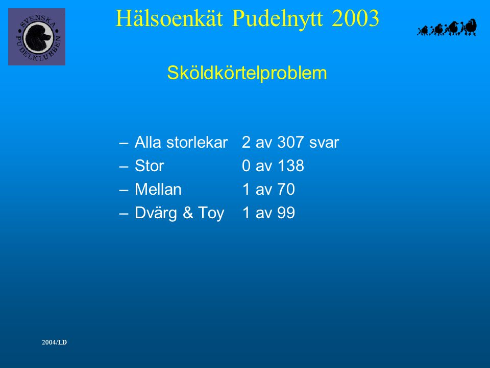 Hälsoenkät Pudelnytt 2003 2004/LD Sköldkörtelproblem –Alla storlekar2 av 307 svar –Stor0 av 138 –Mellan1 av 70 –Dvärg & Toy1 av 99