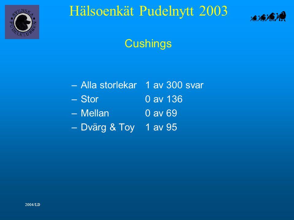 Hälsoenkät Pudelnytt 2003 2004/LD Cushings –Alla storlekar1 av 300 svar –Stor0 av 136 –Mellan0 av 69 –Dvärg & Toy1 av 95