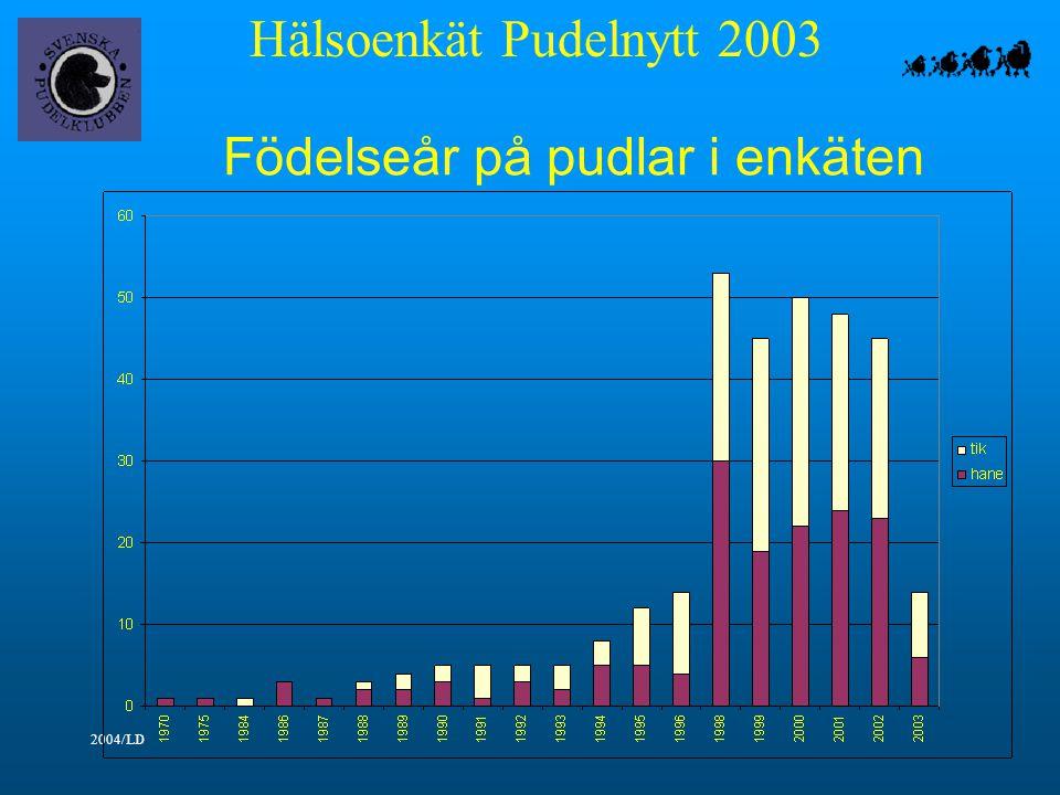 Hälsoenkät Pudelnytt 2003 2004/LD Födelseår på pudlar i enkäten