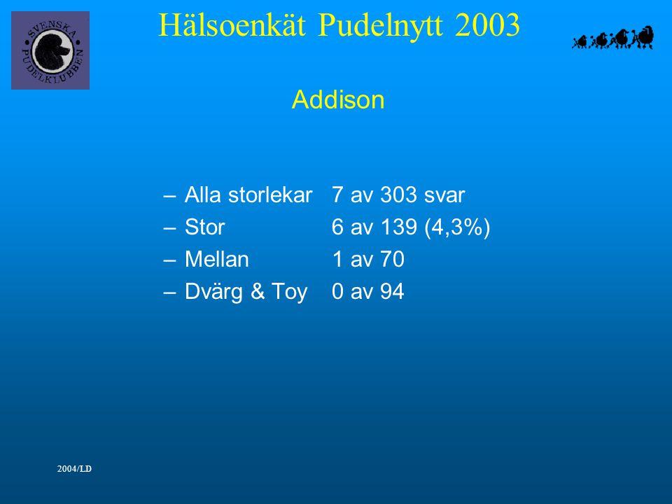 Hälsoenkät Pudelnytt 2003 2004/LD Addison –Alla storlekar7 av 303 svar –Stor6 av 139 (4,3%) –Mellan1 av 70 –Dvärg & Toy0 av 94