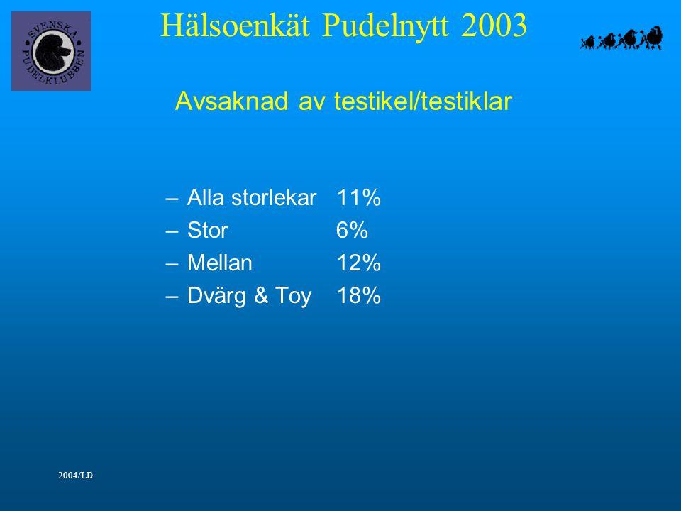 Hälsoenkät Pudelnytt 2003 2004/LD Avsaknad av testikel/testiklar –Alla storlekar11% –Stor6% –Mellan12% –Dvärg & Toy18%