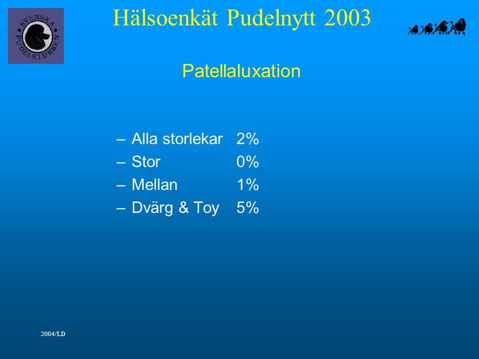 Hälsoenkät Pudelnytt 2003 2004/LD Patellaluxation –Alla storlekar2% –Stor0% –Mellan1% –Dvärg & Toy5%