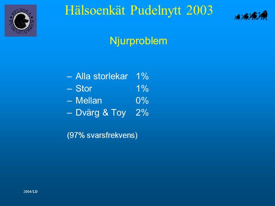 Hälsoenkät Pudelnytt 2003 2004/LD Njurproblem –Alla storlekar1% –Stor1% –Mellan0% –Dvärg & Toy2% (97% svarsfrekvens)
