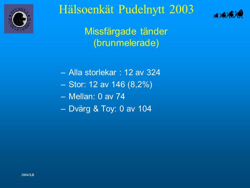 Hälsoenkät Pudelnytt 2003 2004/LD Missfärgade tänder (brunmelerade) –Alla storlekar : 12 av 324 –Stor: 12 av 146 (8,2%) –Mellan: 0 av 74 –Dvärg & Toy: 0 av 104