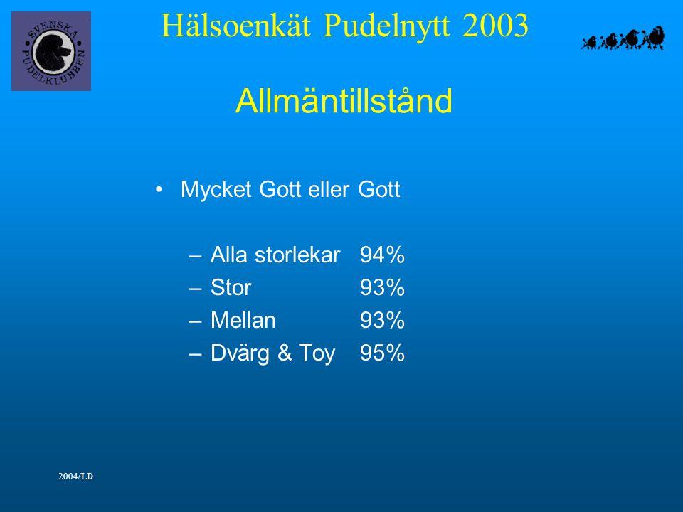 Hälsoenkät Pudelnytt 2003 2004/LD Allmäntillstånd Mycket Gott eller Gott –Alla storlekar94% –Stor93% –Mellan93% –Dvärg & Toy95%