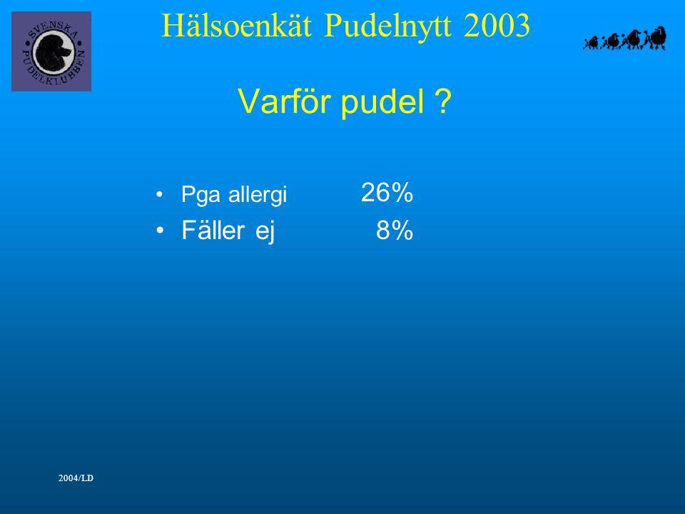 Hälsoenkät Pudelnytt 2003 2004/LD Varför pudel ? Pga allergi 26% Fäller ej 8%