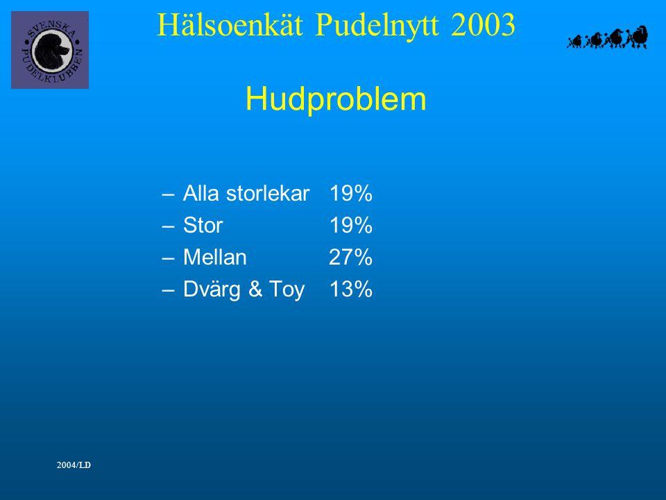 Hälsoenkät Pudelnytt 2003 2004/LD Hudproblem –Alla storlekar19% –Stor19% –Mellan27% –Dvärg & Toy13%