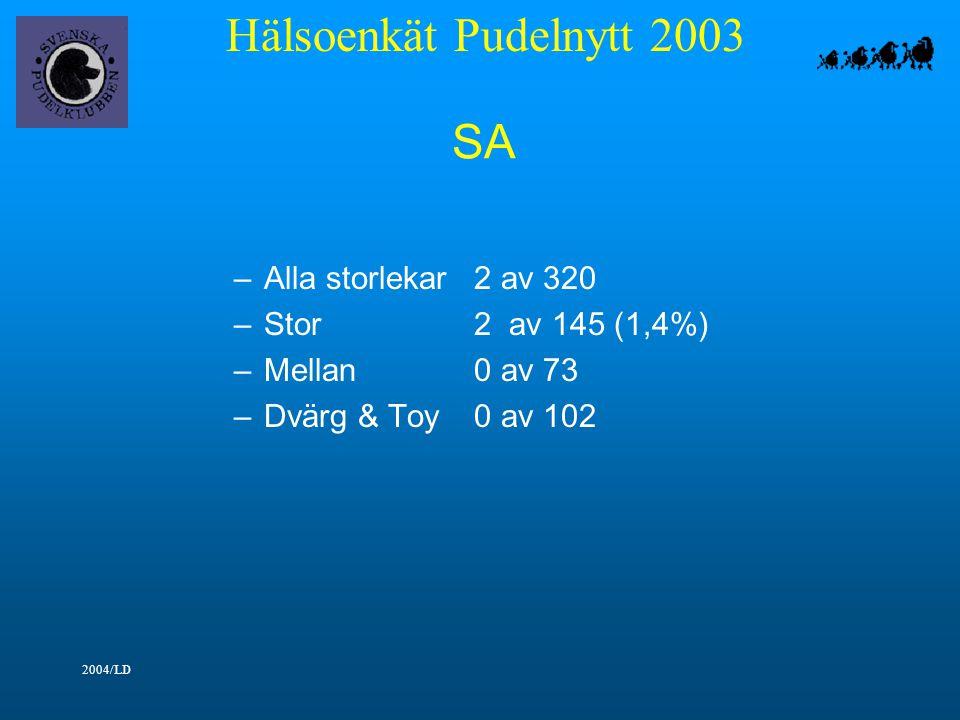 Hälsoenkät Pudelnytt 2003 2004/LD SA –Alla storlekar2 av 320 –Stor2 av 145 (1,4%) –Mellan0 av 73 –Dvärg & Toy0 av 102
