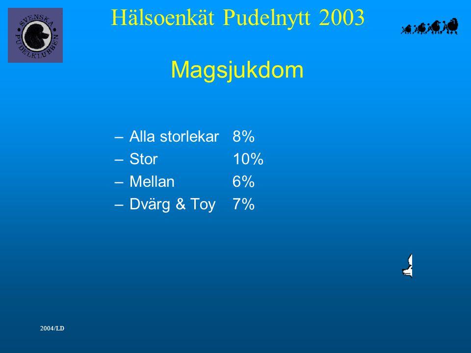 Hälsoenkät Pudelnytt 2003 2004/LD Magsjukdom –Alla storlekar8% –Stor10% –Mellan6% –Dvärg & Toy7%