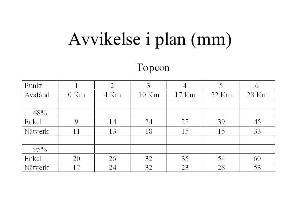 Avvikelse i plan (mm)