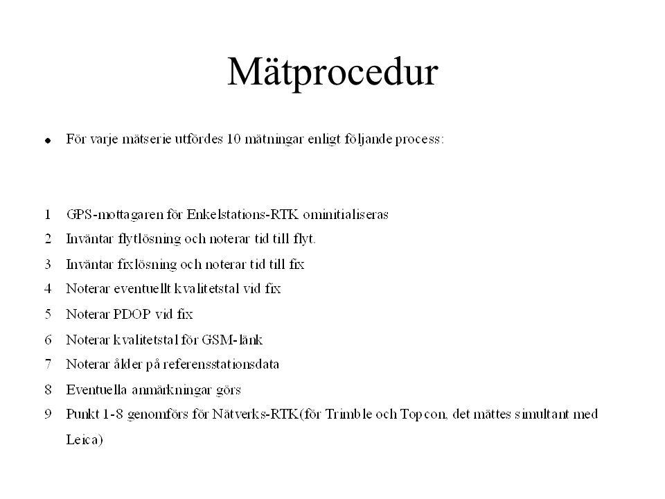 Mätprocedur