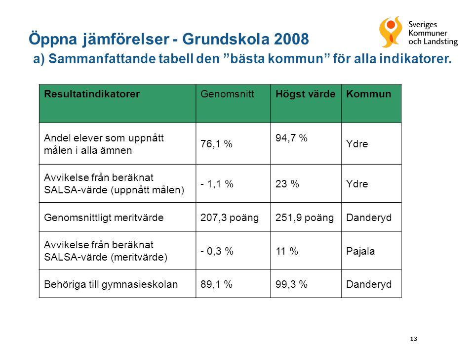 13 ResultatindikatorerGenomsnittHögst värdeKommun Andel elever som uppnått målen i alla ämnen 76,1 % 94,7 % Ydre Avvikelse från beräknat SALSA-värde (uppnått målen) - 1,1 %23 %Ydre Genomsnittligt meritvärde207,3 poäng251,9 poängDanderyd Avvikelse från beräknat SALSA-värde (meritvärde) - 0,3 %11 %Pajala Behöriga till gymnasieskolan89,1 %99,3 %Danderyd Öppna jämförelser - Grundskola 2008 a) Sammanfattande tabell den bästa kommun för alla indikatorer.