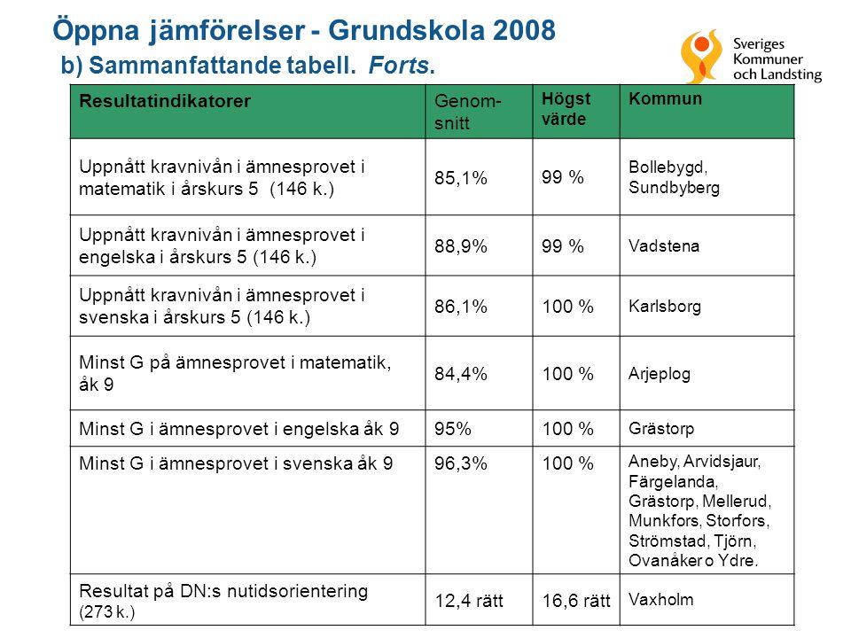 14 ResultatindikatorerGenom- snitt Högst värde Kommun Uppnått kravnivån i ämnesprovet i matematik i årskurs 5 (146 k.) 85,1%99 % Bollebygd, Sundbyberg Uppnått kravnivån i ämnesprovet i engelska i årskurs 5 (146 k.) 88,9%99 % Vadstena Uppnått kravnivån i ämnesprovet i svenska i årskurs 5 (146 k.) 86,1%100 % Karlsborg Minst G på ämnesprovet i matematik, åk 9 84,4%100 % Arjeplog Minst G i ämnesprovet i engelska åk 995%100 % Grästorp Minst G i ämnesprovet i svenska åk 996,3%100 % Aneby, Arvidsjaur, Färgelanda, Grästorp, Mellerud, Munkfors, Storfors, Strömstad, Tjörn, Ovanåker o Ydre.