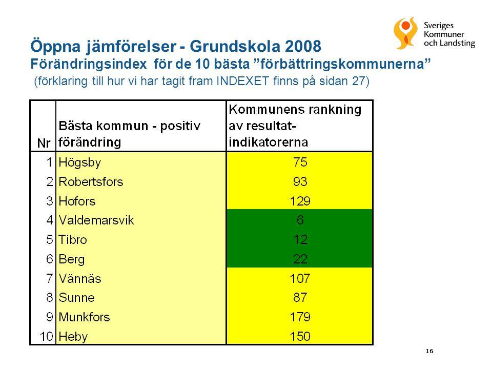 16 Öppna jämförelser - Grundskola 2008 Förändringsindex för de 10 bästa förbättringskommunerna (förklaring till hur vi har tagit fram INDEXET finns på sidan 27)