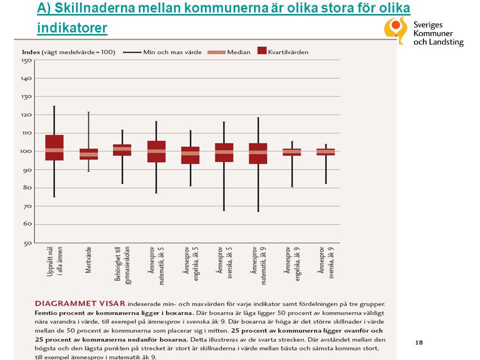 18 A) A) Skillnaderna mellan kommunerna är olika stora för olika indikatorer