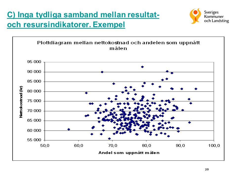 20 C) Inga tydliga samband mellan resultat- och resursindikatorer. Exempel