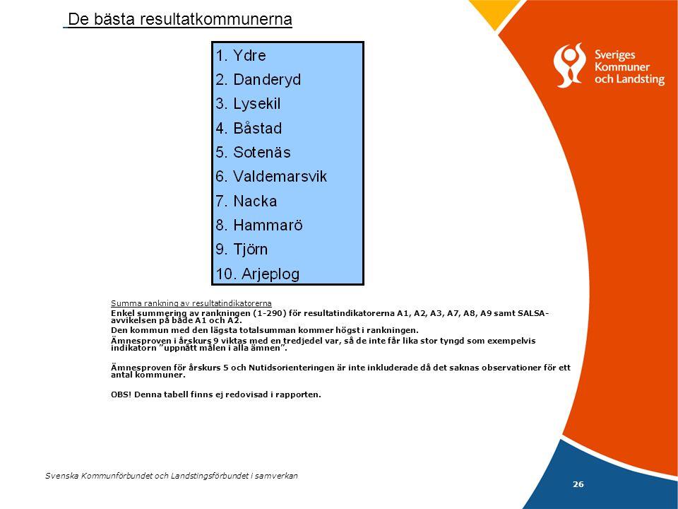 26 Svenska Kommunförbundet och Landstingsförbundet i samverkan Summa rankning av resultatindikatorerna Enkel summering av rankningen (1-290) för resultatindikatorerna A1, A2, A3, A7, A8, A9 samt SALSA- avvikelsen på både A1 och A2.