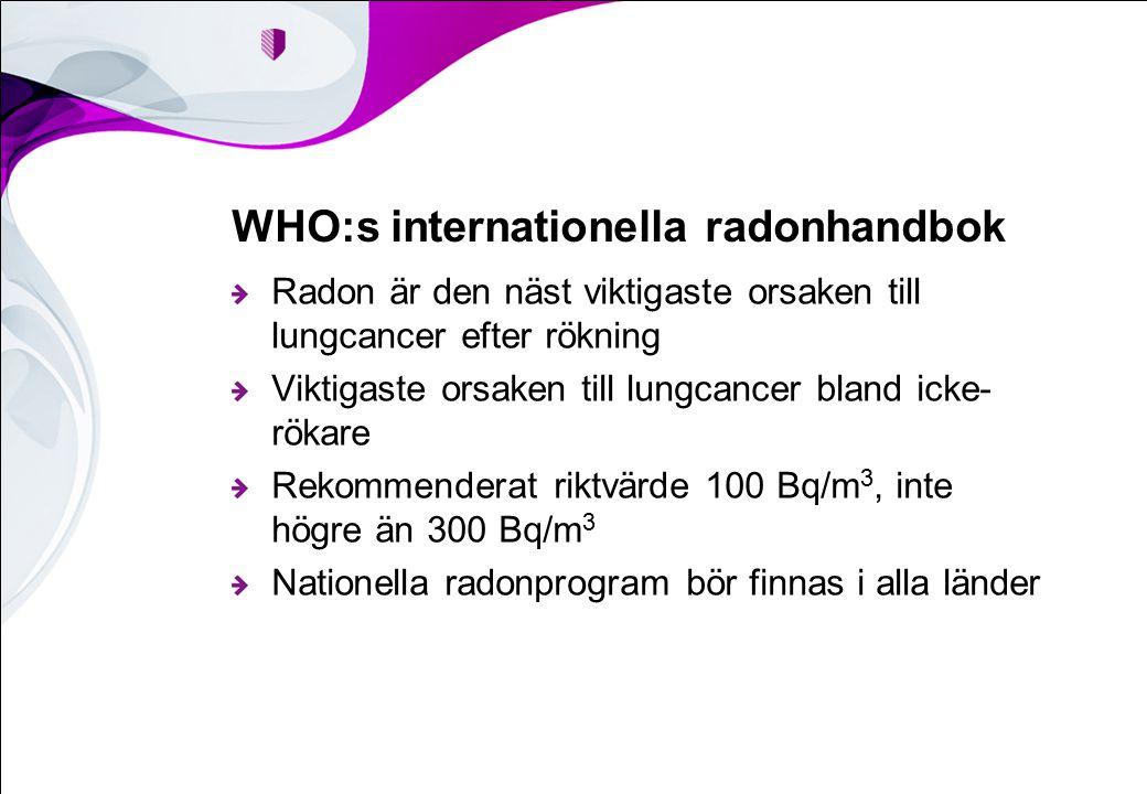 WHO:s internationella radonhandbok Radon är den näst viktigaste orsaken till lungcancer efter rökning Viktigaste orsaken till lungcancer bland icke- rökare Rekommenderat riktvärde 100 Bq/m 3, inte högre än 300 Bq/m 3 Nationella radonprogram bör finnas i alla länder