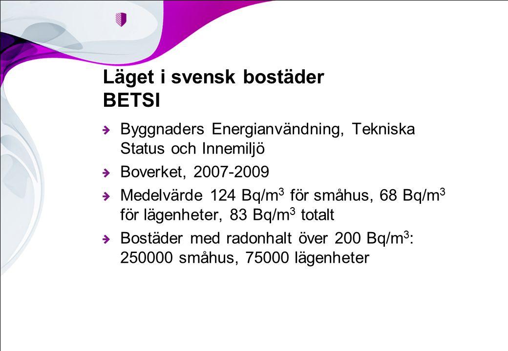 Läget i svensk bostäder BETSI Byggnaders Energianvändning, Tekniska Status och Innemiljö Boverket, 2007-2009 Medelvärde 124 Bq/m 3 för småhus, 68 Bq/m 3 för lägenheter, 83 Bq/m 3 totalt Bostäder med radonhalt över 200 Bq/m 3 : 250000 småhus, 75000 lägenheter