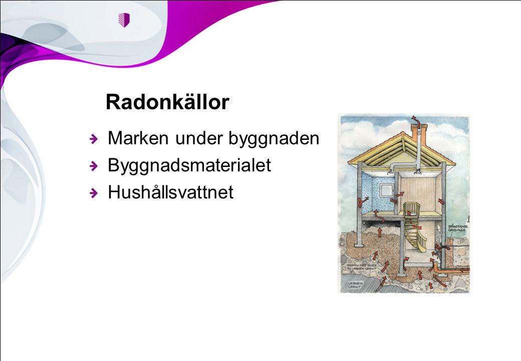 Radonkällor Marken under byggnaden Byggnadsmaterialet Hushållsvattnet