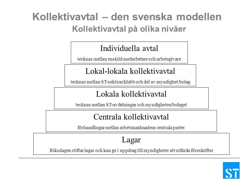 Lagar Riksdagen stiftar lagar och kan ge i uppdrag till myndigheter att utfärda föreskrifter Centrala kollektivavtal förhandlingar mellan arbetsmarkna